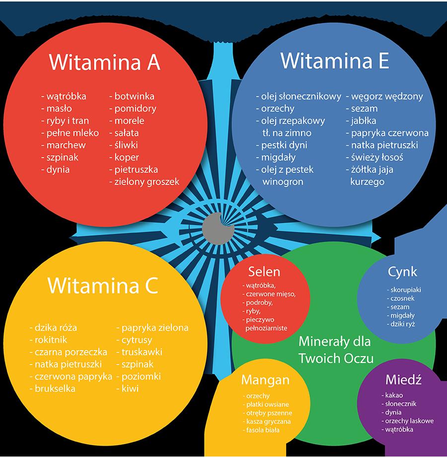 Dieta o oczy - infografika